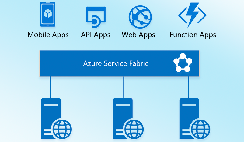 Restart Azure Web App Using Azure Logic App